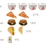 A food chart of the most popular takeout cuisine in the U.S.
