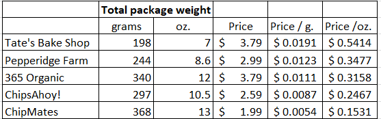 Price comparison chocolate chip cookies